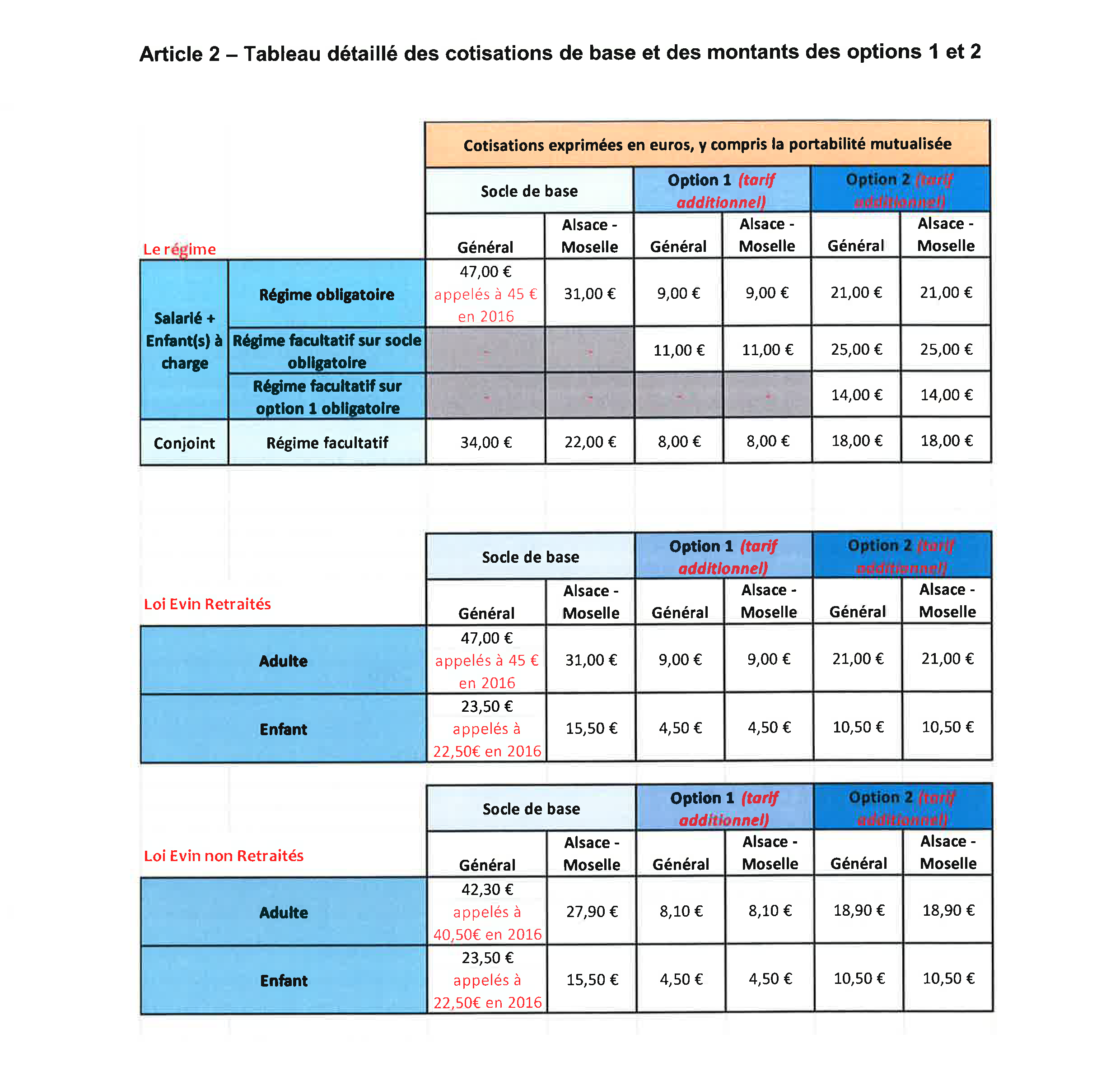 Accord Sante National Du 7 Octobre 2015 Fieci Cfe Cgc